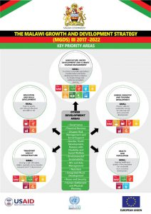 Population  in Malawi Growth and Development Strategy